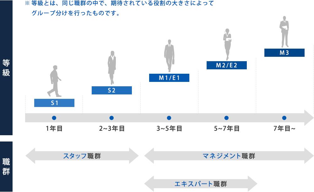 ※等級とは、同じ職群の中で、期待されている役割の大きさによってグループ分けを行ったものです。